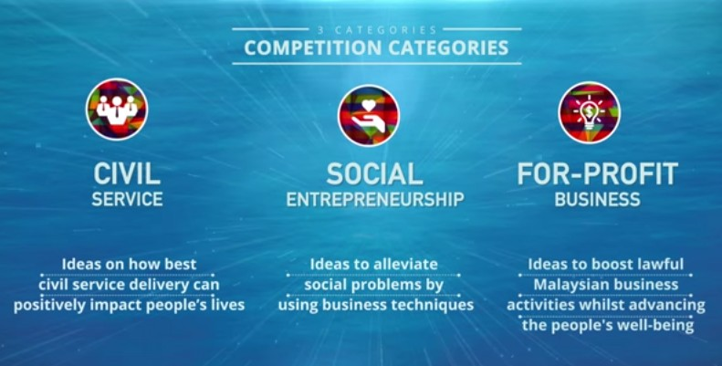 competiton categories